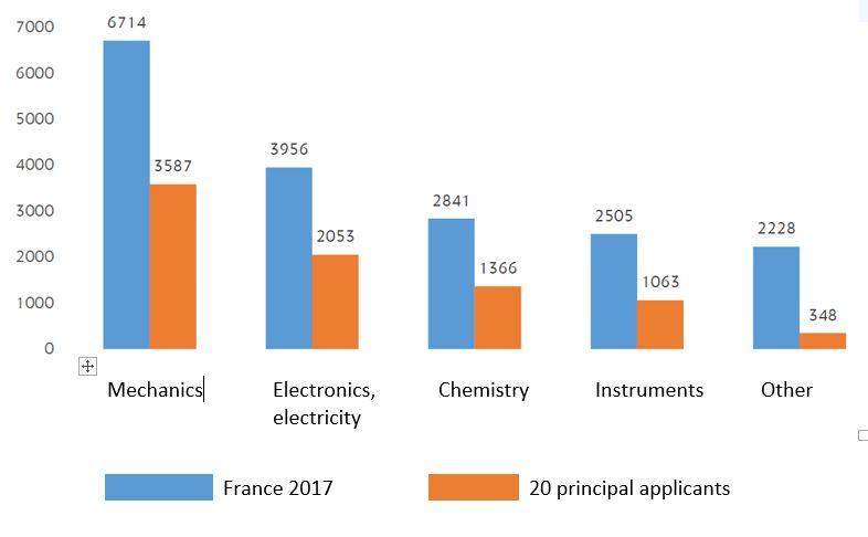 Patent filings France