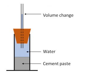 Measurement of chemical shrinkage