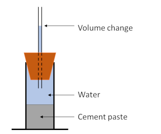Chemical shrinkage measurement