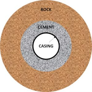 Cross section of casing cement and rock