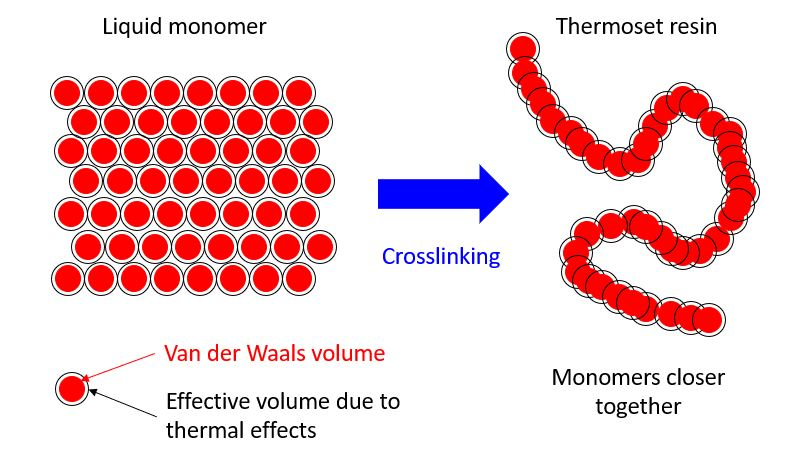 Crosslinking of resins