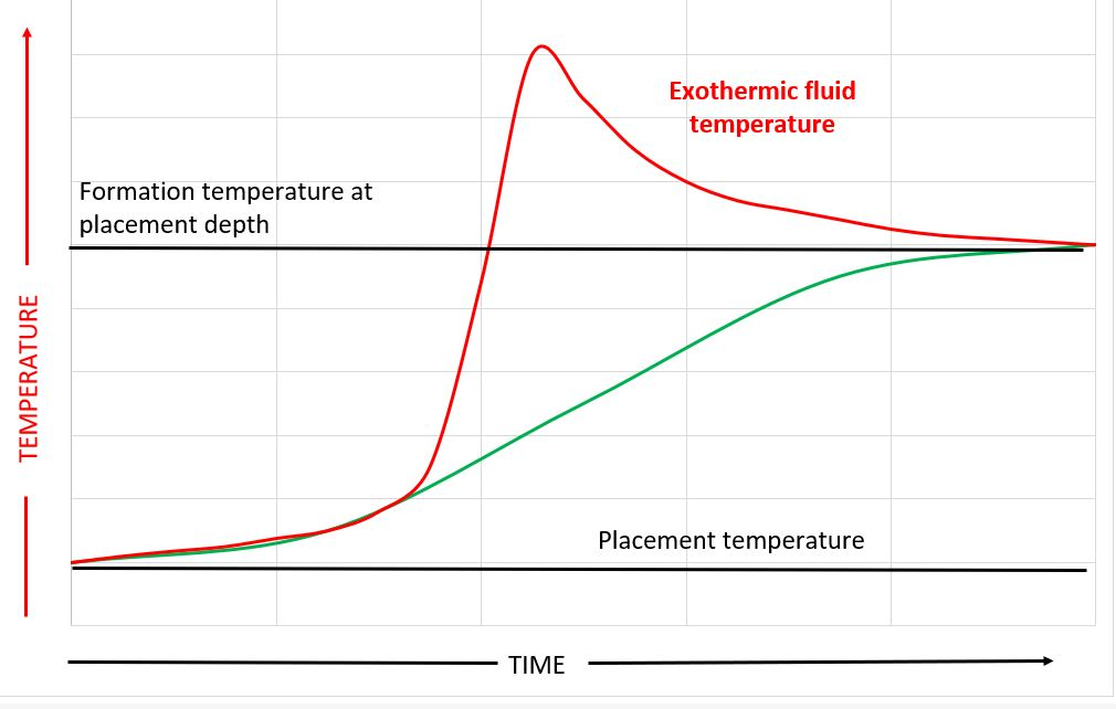 Temperature profile during setting