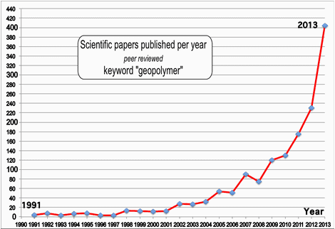 Geopolymer publications